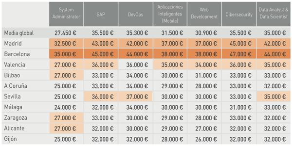 10-puestos-demandados-salarios