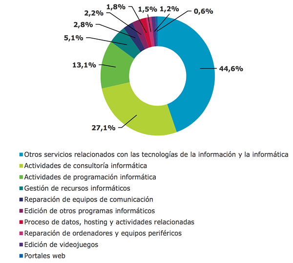 3-empleo-actividades-informaticas