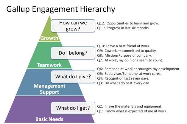 piramide-compromiso-laboral