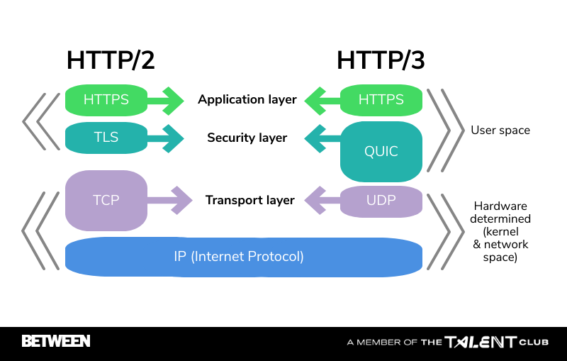 HTTPS3. Evergreen
