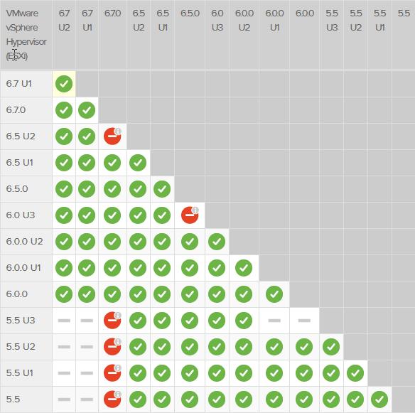 tabla-actualziaciones-vmware